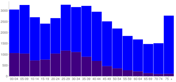Graph: Population by Age and Hispanic or Latino Origin, 2000 Census - Atlantic City, New Jersey - Census Viewer