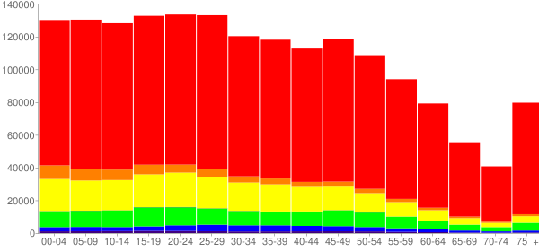 Graph: Population by Age and Race, 2010 Census - Bexar County, Texas - Census Viewer