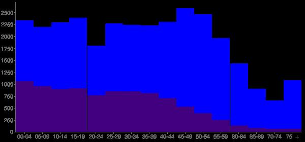 Graph: Population by Age and Hispanic or Latino Origin, 2010 Census - Mundelein, Illinois - Census Viewer
