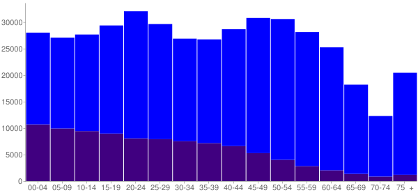 Graph: Population by Age and Hispanic or Latino Origin, 2010 Census - Washoe County, Nevada - Census Viewer