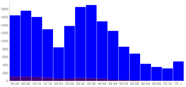 Graph: Population by Age and Hispanic or Latino Origin, 2000 Census - West Lake Stevens, Washington - Census Viewer