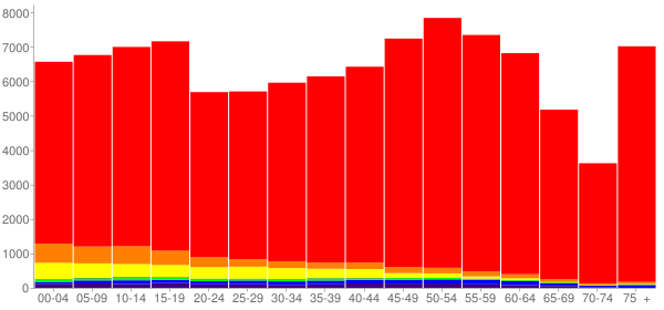 Graph: Population by Age and Race, 2010 Census - Cowlitz County, Washington - Census Viewer