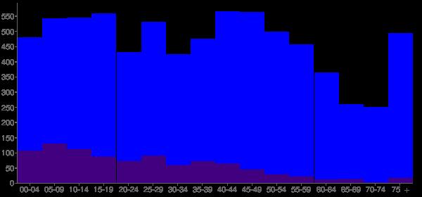 Graph: Population by Age and Hispanic or Latino Origin, 2010 Census - Sandwich, Illinois - Census Viewer