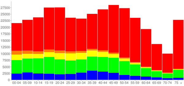 Graph: Population by Age and Race, 2010 Census - Mercer County, New Jersey - Census Viewer