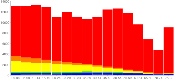 Graph: Population by Age and Race, 2010 Census - Benton County, Washington - Census Viewer