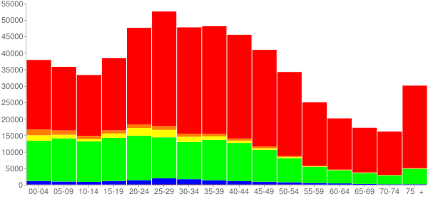 Graph: Population by Age and Race, 2000 Census - Davidson County, Tennessee - Census Viewer
