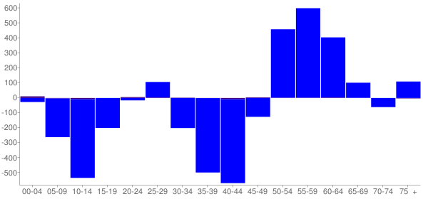Graph: Change in Population between 2000 and 2010, by Age and Hispanic or Latino Origin - Houston County, Minnesota - Census Viewer