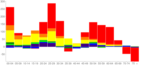 Graph: Change in Population between 2000 and 2010, by Age and Race - Shelton, Washington - Census Viewer