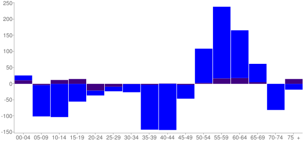 Graph: Change in Population between 2000 and 2010, by Age and Hispanic or Latino Origin - Decatur, Indiana - Census Viewer