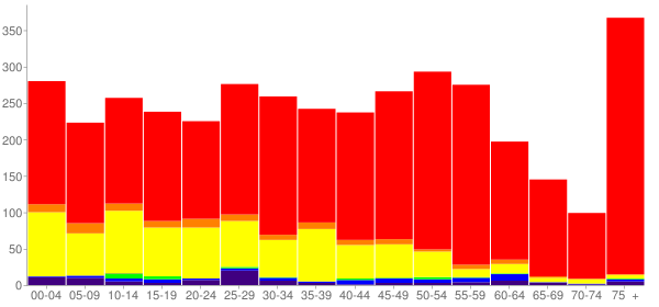 Graph: Population by Age and Race, 2010 Census - Bishop, California - Census Viewer
