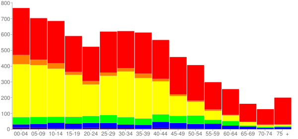 Graph: Population by Age and Race, 2010 Census - Park City, Illinois - Census Viewer