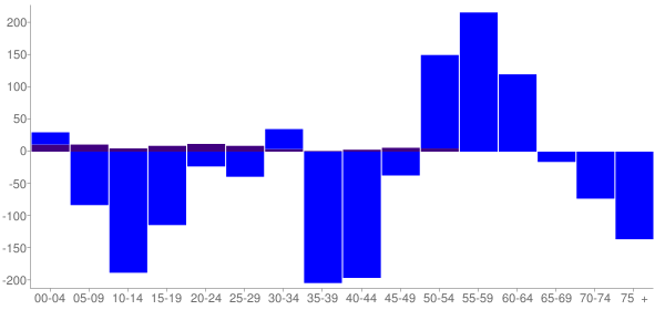 Graph: Change in Population between 2000 and 2010, by Age and Hispanic or Latino Origin - Turner County, South Dakota - Census Viewer