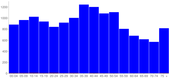 Graph: Population by Age and Hispanic or Latino Origin, 2000 Census - Vandalia, Ohio - Census Viewer