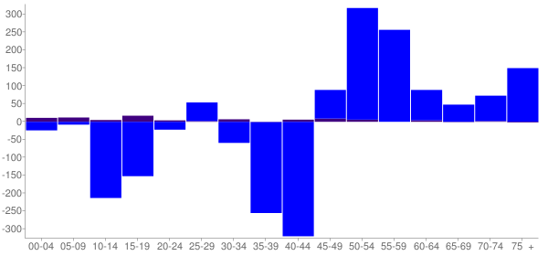 Graph: Change in Population between 2000 and 2010, by Age and Hispanic or Latino Origin - Richland County, Illinois - Census Viewer