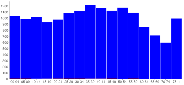 Graph: Population by Age and Hispanic or Latino Origin, 2000 Census - Polk County, Tennessee - Census Viewer