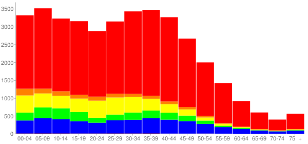Graph: Population by Age and Race, 2000 Census - Hanover Park, Illinois - Census Viewer