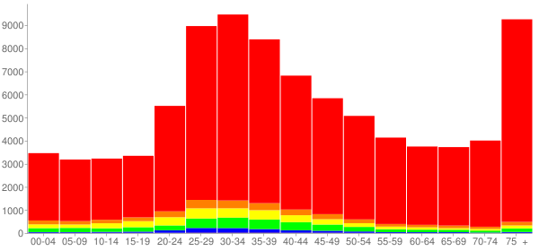 Graph: Population by Age and Race, 2000 Census - Miami Beach, Florida - Census Viewer