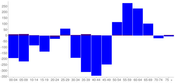 Graph: Change in Population between 2000 and 2010, by Age and Hispanic or Latino Origin - Ashland, Ohio - Census Viewer