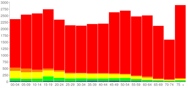 Graph: Population by Age and Race, 2010 Census - Brown County, Texas - Census Viewer