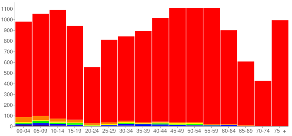 Graph: Population by Age and Race, 2010 Census - Union County, South Dakota - Census Viewer
