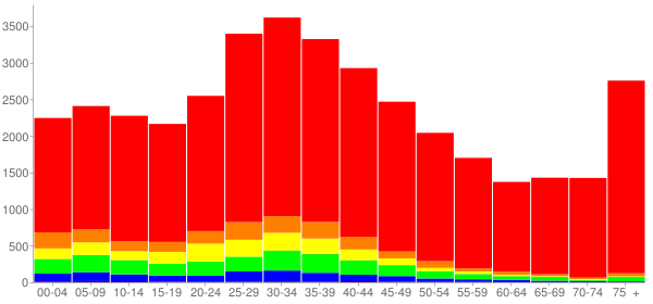 Graph: Population by Age and Race, 2000 Census - Everett, Massachusetts - Census Viewer