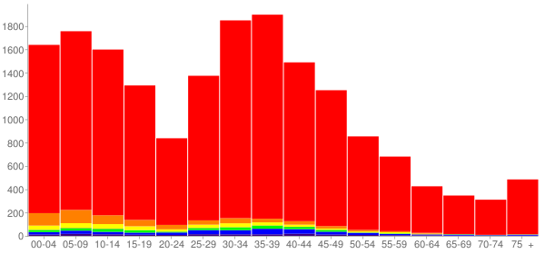 Graph: Population by Age and Race, 2000 Census - West Lake Stevens, Washington - Census Viewer