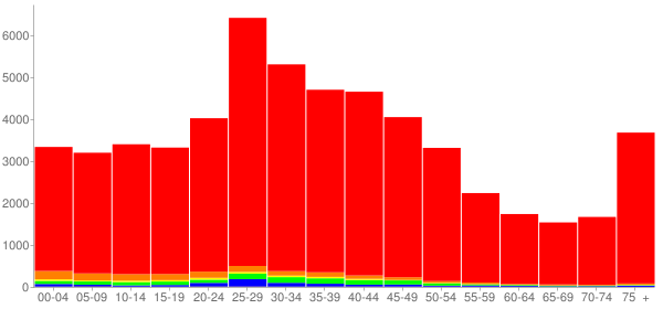 Graph: Population by Age and Race, 2000 Census - Lakewood, Ohio - Census Viewer