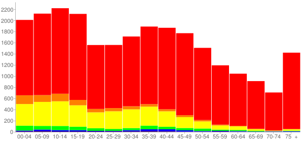 Graph: Population by Age and Race, 2010 Census - Belvidere, Illinois - Census Viewer