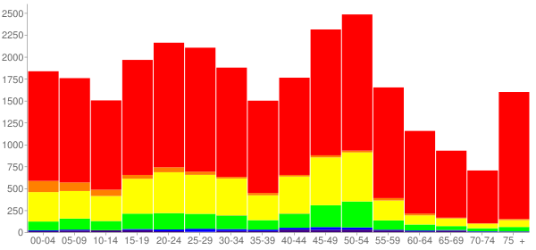 Graph: Population by Age and Race, 2010 Census - Big Spring, Texas - Census Viewer