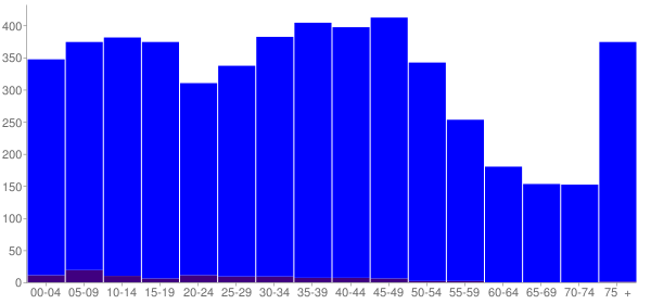 Graph: Population by Age and Hispanic or Latino Origin, 2000 Census - Wilmington, Illinois - Census Viewer