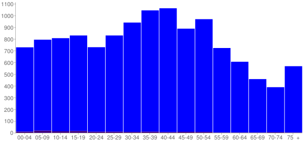 Graph: Population by Age and Hispanic or Latino Origin, 2000 Census - Bledsoe County, Tennessee - Census Viewer
