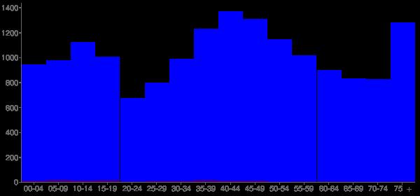 Graph: Population by Age and Hispanic or Latino Origin, 2000 Census - Godfrey, Illinois - Census Viewer