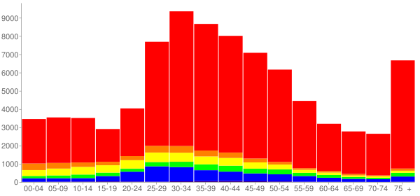 Graph: Population by Age and Race, 2000 Census - Santa Monica, California - Census Viewer