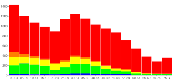 Graph: Population by Age and Race, 2010 Census - Gibsonton (East Tampa), Florida - Census Viewer