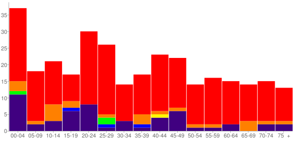 Graph: Population by Age and Race, 2010 Census - Tushka, Oklahoma - Census Viewer