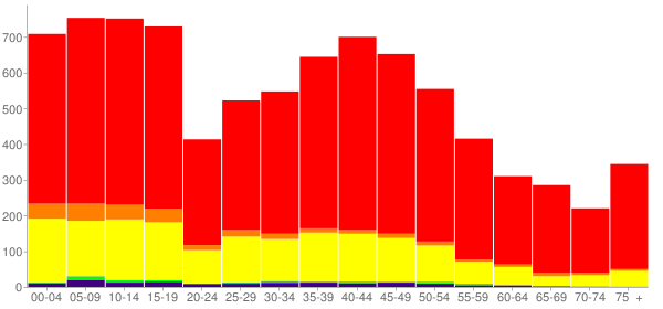 Graph: Population by Age and Race, 2000 Census - Greenlee County, Arizona - Census Viewer