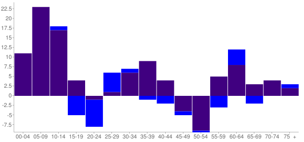 Graph: Change in Population between 2000 and 2010, by Age and Hispanic or Latino Origin - Outlook, Washington - Census Viewer