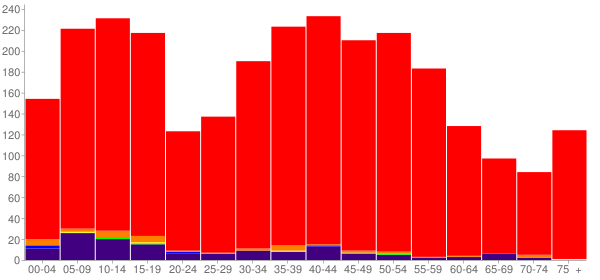Graph: Population by Age and Race, 2000 Census - Stanley County, South Dakota - Census Viewer