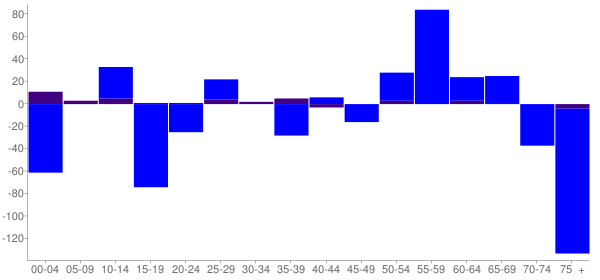 Graph: Change in Population between 2000 and 2010, by Age and Hispanic or Latino Origin - Wewoka, Oklahoma - Census Viewer