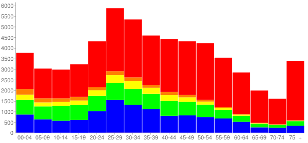 Graph: Population by Age and Race, 2010 Census - Malden, Massachusetts - Census Viewer