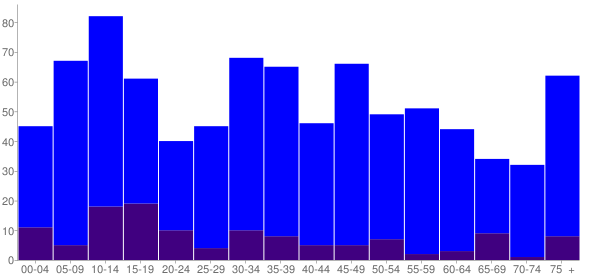 Graph: Population by Age and Hispanic or Latino Origin, 2000 Census - Dolores, Colorado - Census Viewer