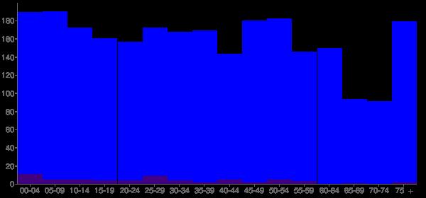 Graph: Population by Age and Hispanic or Latino Origin, 2010 Census - Villa Grove, Illinois - Census Viewer