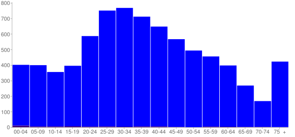 Graph: Population by Age and Hispanic or Latino Origin, 2010 Census - Oakdale, Louisiana - Census Viewer