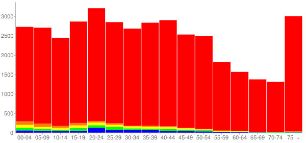 Graph: Population by Age and Race, 2000 Census - Findlay, Ohio - Census Viewer