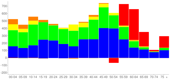 Graph: Change in Population between 2000 and 2010, by Age and Race - Duluth, Georgia - Census Viewer