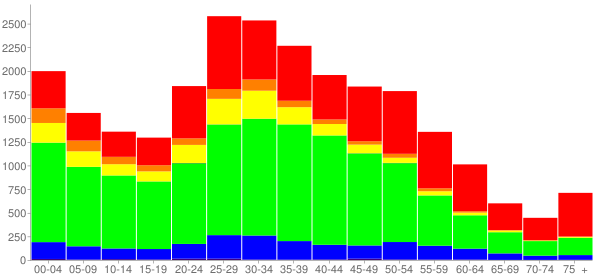 Graph: Population by Age and Race, 2010 Census - Laurel, Maryland - Census Viewer