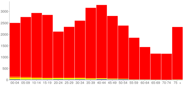 Graph: Population by Age and Race, 2000 Census - Grundy County, Illinois - Census Viewer