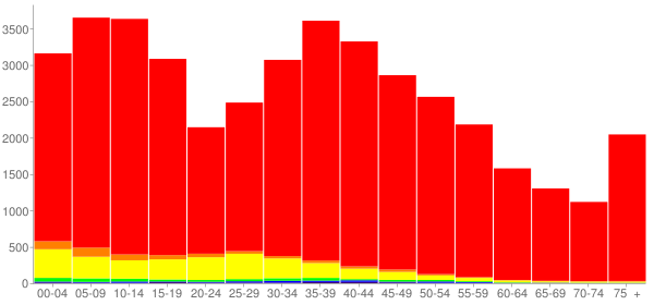 Graph: Population by Age and Race, 2000 Census - Boone County, Illinois - Census Viewer