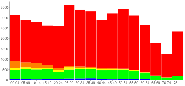 Graph: Population by Age and Race, 2010 Census - Jeffersonville, Indiana - Census Viewer