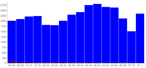 Graph: Population by Age and Hispanic or Latino Origin, 2010 Census - Cocke County, Tennessee - Census Viewer